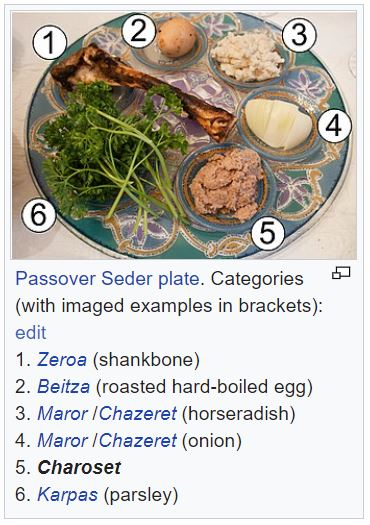Passover_Seder_plate,_numbered